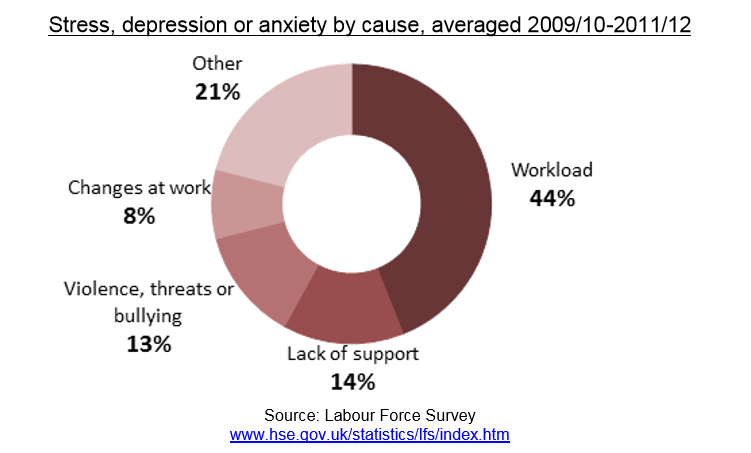Stress, Depression or Anxiety by cause